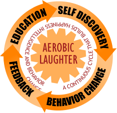 A CONTINUOUS CYCLE THAT BUILDS HAPPINESS INTELLIGENCE AND BEHAVIOR CHANGE           FEEDBACK          BEHAVIOR CHANGE            EDUCATION      SELF DISCOVERY           AEROBIC  LAUGHTER